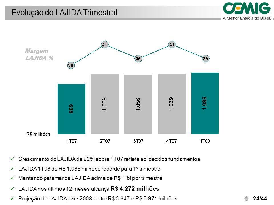 25/44 Lajida por empresa 1T08 R$ milhares