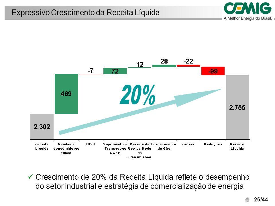 27/44 Detalhamento da Receita Operacional Receita operacional Receita de Fornecimento Bruto de Energia Receita de Uso da Rede