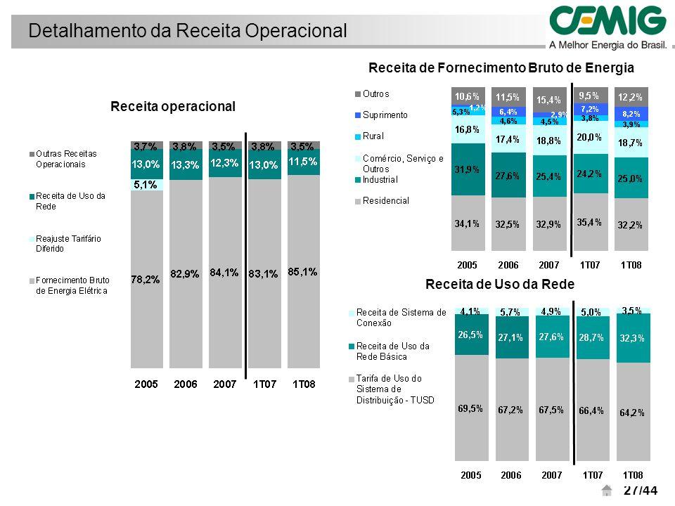 28/44 Vendas consolidadas Fim de faturamento de energias especiais na Light e verão ameno no Rio de Janeiro impactam vendas consolidadas sazonalização