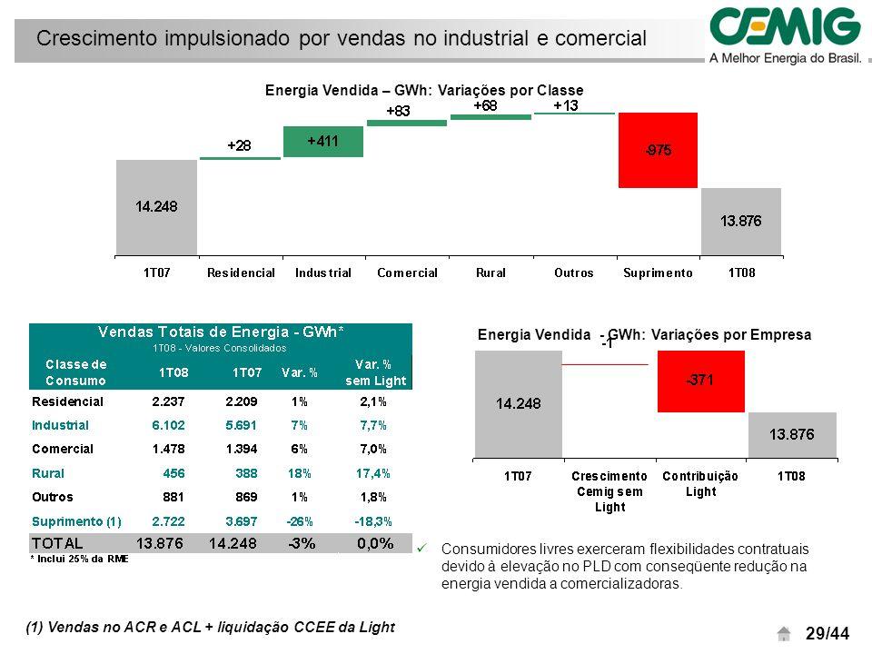 30/44 Receita Líquida por empresa 1T08 R$ milhares
