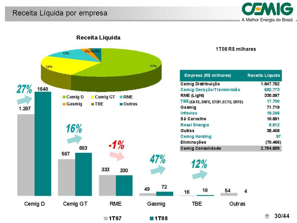 31/44 Crescimento de 16% da Receita Líquida reflete a melhoria no preço médio de venda, de R$ 89,5 MWh no 1T08 contra R$ 74,3 MWh no 1T07, e desempenho da indústria Cemig GT: Variações na Receita Líquida