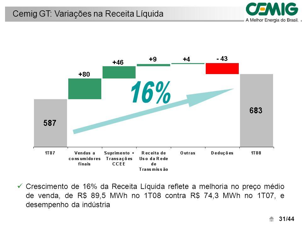 32/44 Menor volume de chuvas no 1T08 reduziu geração de energia secundária no período CEMIG GT: Vendas