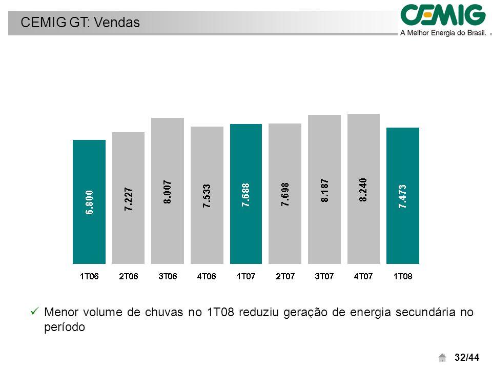 33/44 Redução da venda para comercalizadoras, em 48,6%, devido ao encerramento de contratos em 2007 e ao direcionamento da energia para outros segmentos da carteira Crescimento de 7,7% das vendas a clientes livres devido ao maior exercício de flexibilidades contratuais, provocado pelo aumento do PLD e pelo desempenho da atividade industrial, com destaque para os setores Ext.