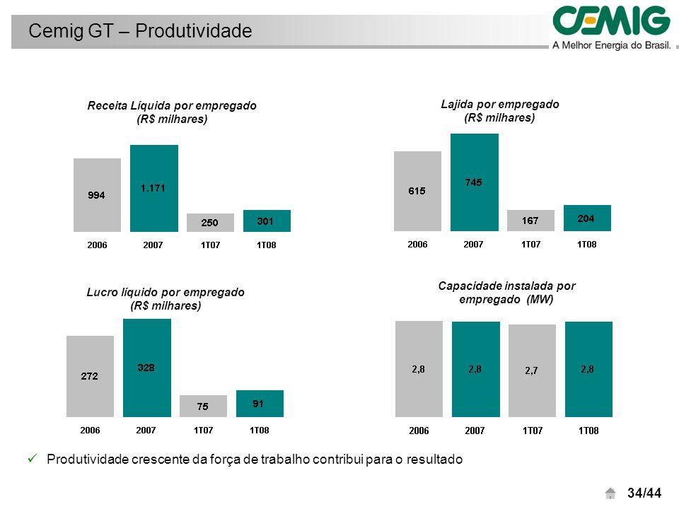 35/44 Cemig D: Variações na Receita Líquida Reajuste tarifário médio em abril de 2007 de 5,16% Aumento de 5,48% no volume de energia faturada a consumidores finais Constituição de ativos regulatórios no valor bruto de R$ 67 milhões