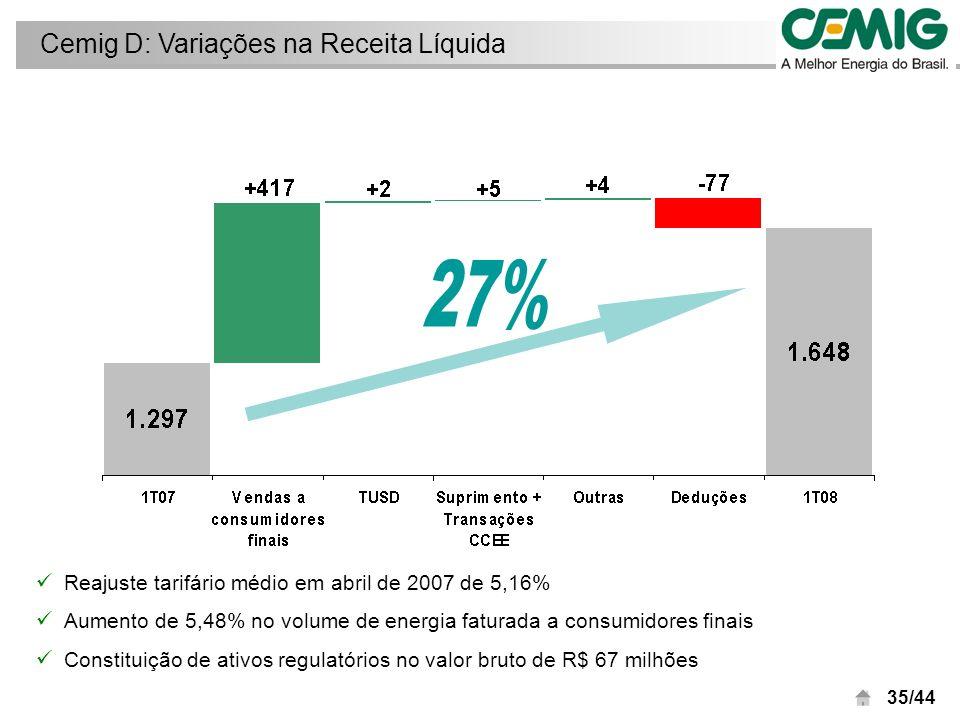 36/44 Cemig D: Vendas GWh Crescimento de 5% nas vendas a consumidores cativos em relação ao 1T07 compensou a redução de 1% na energia distribuída (mercado TUSD)