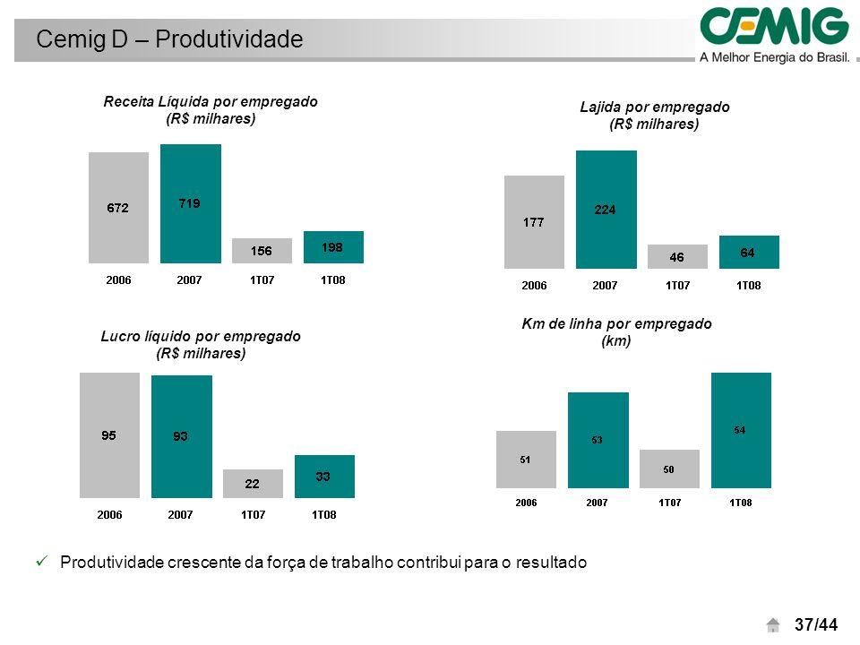 38/44 Margem do Lajida Regulatório: 21% Cobertura de perdas: suficiente Crescimento de mercado: 3,17% a.a.