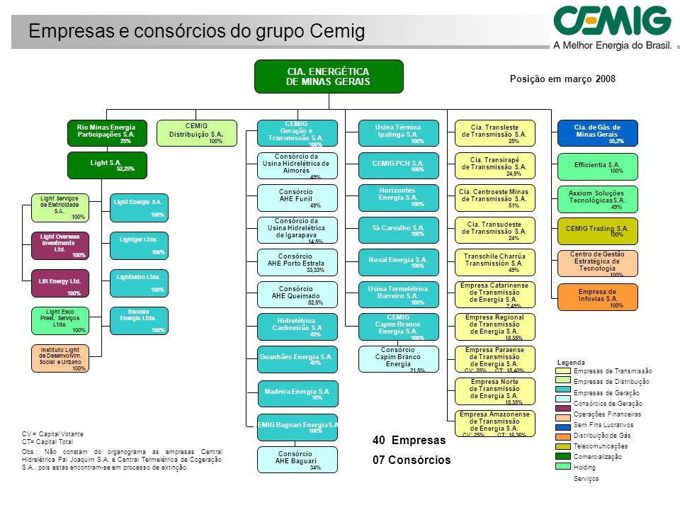 15% EATE ALUPAR CEMIG BROOKFIELD ALUPARELETROBRÁS 16,36 % 32,71%34,57% 80% ALUPAR STC LUMINTRANS 20% STC (Barra Grande – Lages – Rio do Sul) Lumitrans (Machadinho – Campos Novos) Participações na EATE: Posição em 31/03/2008 AUTO INVEST (Luminar) 5% Aquisições Empresa Amazonense de Transmissão de Energia - EATE (TBE) Conclusão da operação sujeita ao cumprimento de determinadas condições estabelecidas nos contratos, que incluem, entre outras, a aprovação da operação pela Aneel, BNDES e outros órgãos financiadores.