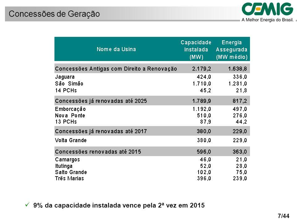 8/44 Valores estimados, conforme planejamento empresarial do Ciclo 2007/2011.