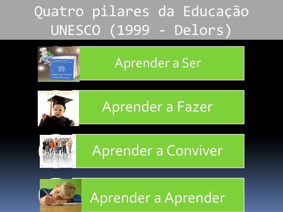 Quatro pilares da Educação UNESCO (1999 - Delors) Aprender a Ser Aprender a Fazer Aprender a Conviver Aprender a Aprender