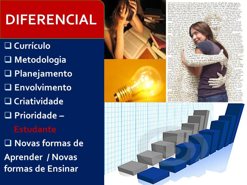 Currículo Metodologia Planejamento Envolvimento Criatividade Prioridade – Estudante Novas formas de Aprender / Novas formas de Ensinar DIFERENCIAL