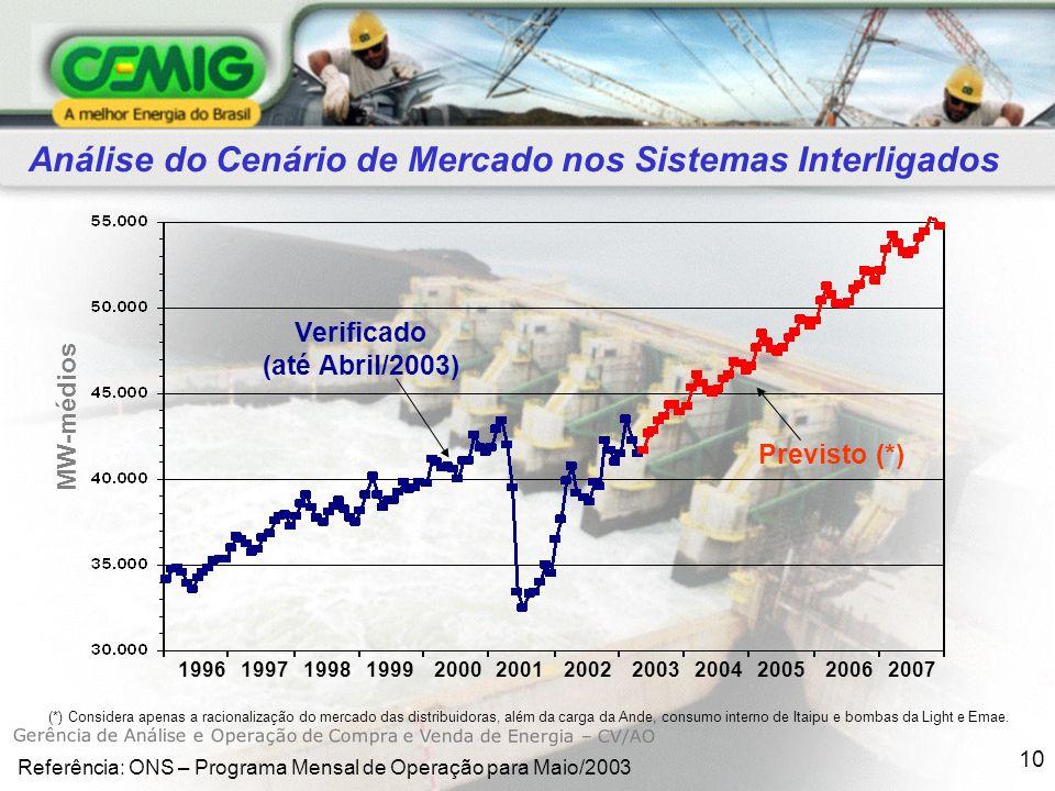 10 MW-médios Análise do Cenário de Mercado nos Sistemas Interligados 1996 1997 1998 1999 2000 2001 2002 2003 2004 2005 2006 2007 Verificado (até Abril/2003) (*) Considera apenas a racionalização do mercado das distribuidoras, além da carga da Ande, consumo interno de Itaipu e bombas da Light e Emae.