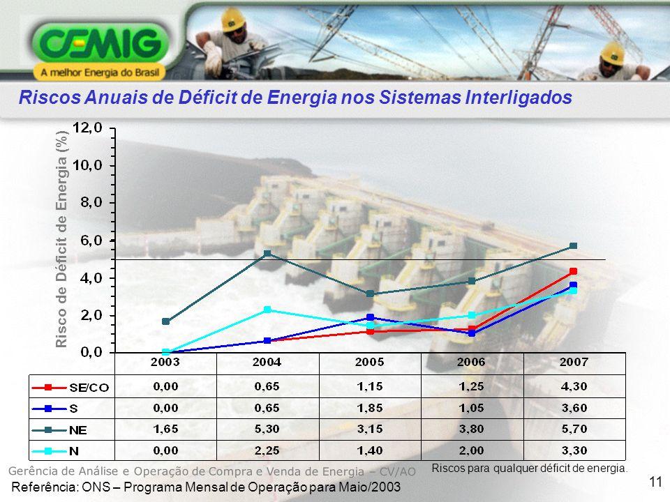 11 Risco de Déficit de Energia (%) Riscos Anuais de Déficit de Energia nos Sistemas Interligados Riscos para qualquer déficit de energia.