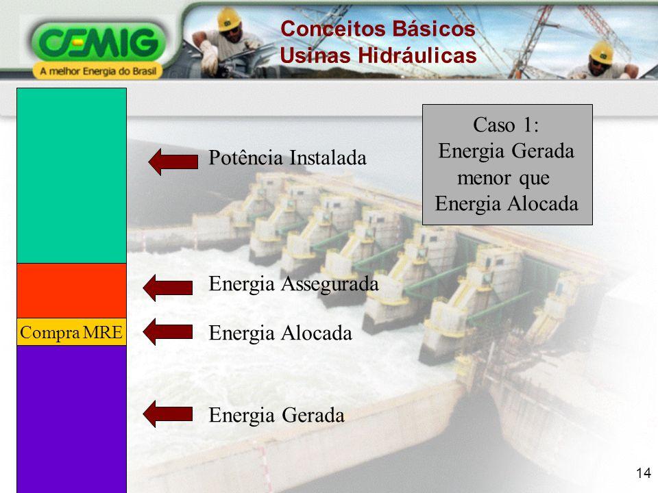 14 Potência Instalada Energia Assegurada Energia Alocada Energia Gerada Compra MRE Conceitos Básicos Usinas Hidráulicas Caso 1: Energia Gerada menor que Energia Alocada