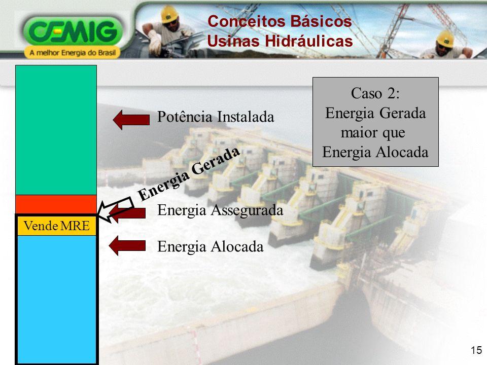 15 Potência Instalada Energia Assegurada Energia Alocada Vende MRE Energia Gerada Conceitos Básicos Usinas Hidráulicas Caso 2: Energia Gerada maior que Energia Alocada