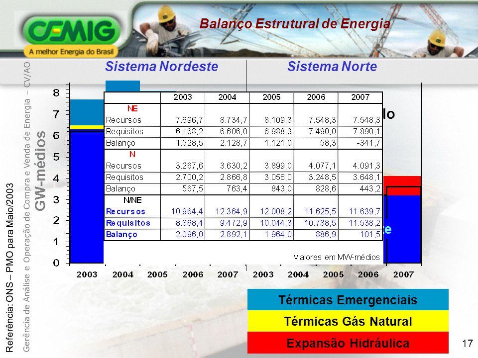 17 GW-médios Sistema Nordeste Sistema Norte Sistema Existente Mercado Total Térmicas Emergenciais Térmicas Gás Natural Expansão Hidráulica Balanço Estrutural de Energia Referência: ONS – PMO para Maio/2003 Gerência de Análise e Operação de Compra e Venda de Energia – CV/AO