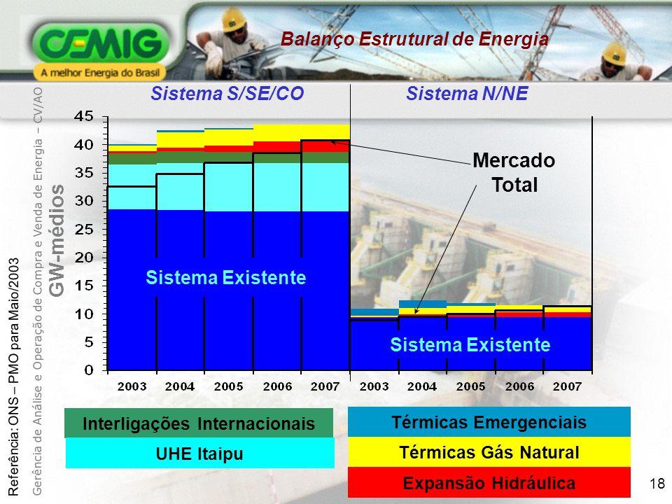 18 GW-médios Sistema S/SE/CO Sistema N/NE Sistema Existente Mercado Total Interligações Internacionais UHE Itaipu Térmicas Emergenciais Térmicas Gás Natural Expansão Hidráulica Balanço Estrutural de Energia Referência: ONS – PMO para Maio/2003 Gerência de Análise e Operação de Compra e Venda de Energia – CV/AO