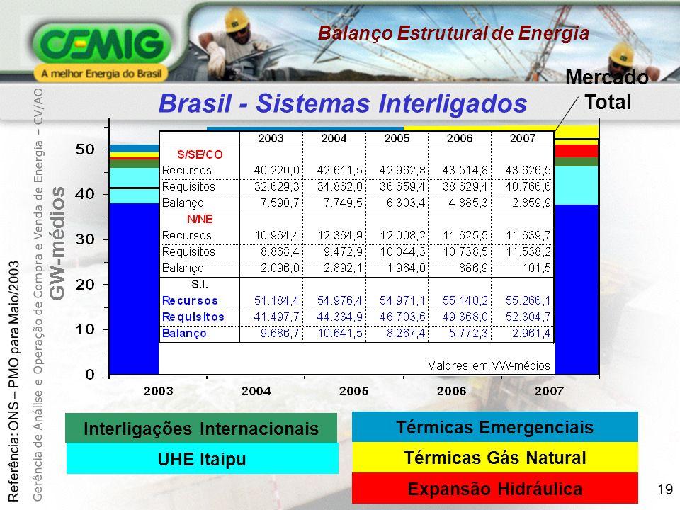 19 Brasil - Sistemas Interligados Mercado Total GW-médios Sistema Existente Térmicas Emergenciais Térmicas Gás Natural Expansão Hidráulica Interligações Internacionais UHE Itaipu Referência: ONS – PMO para Maio/2003 Gerência de Análise e Operação de Compra e Venda de Energia – CV/AO Balanço Estrutural de Energia
