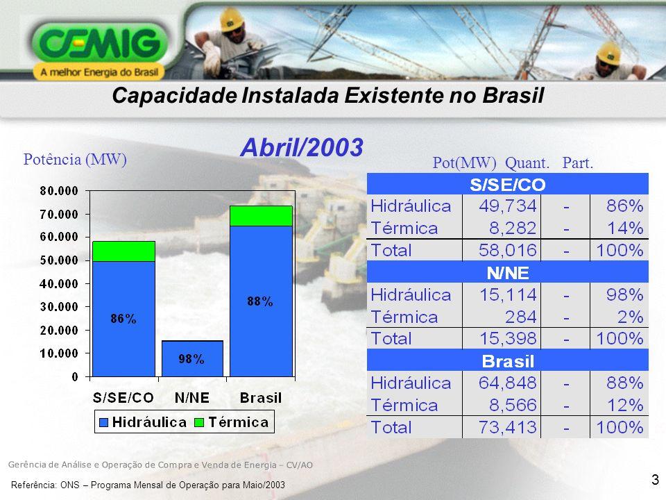 3 Capacidade Instalada Existente no Brasil Pot(MW) Quant.