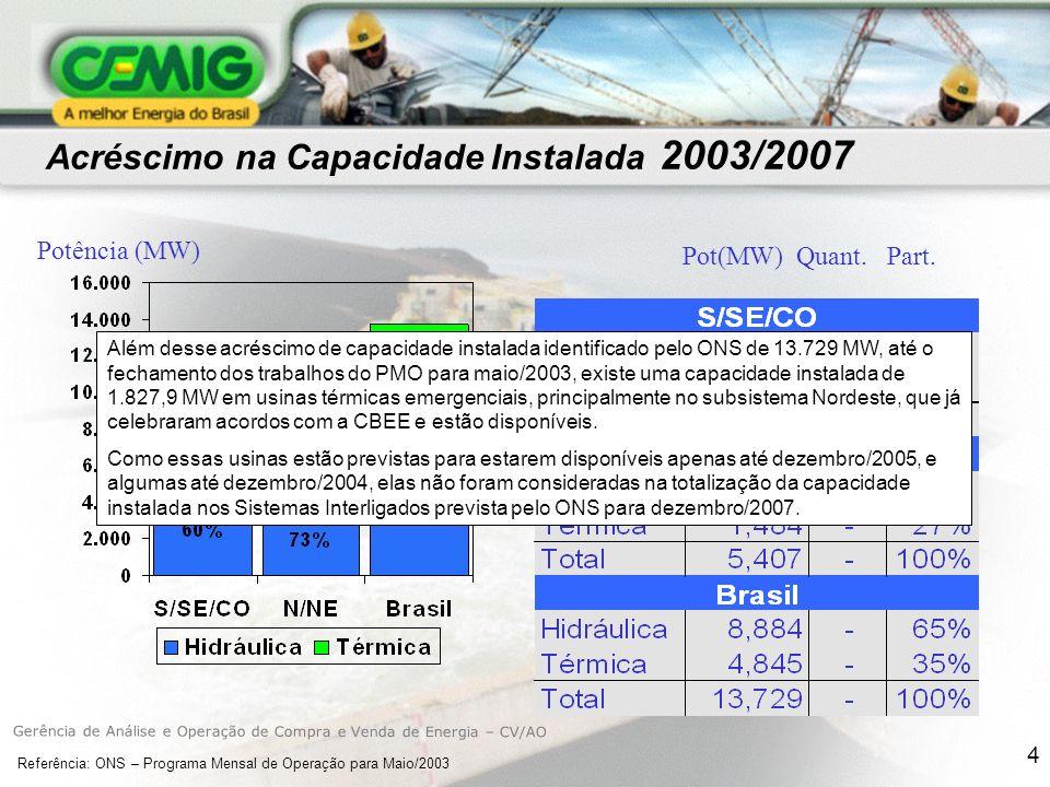 4 Acréscimo na Capacidade Instalada 2003/2007 Potência (MW) Pot(MW) Quant.