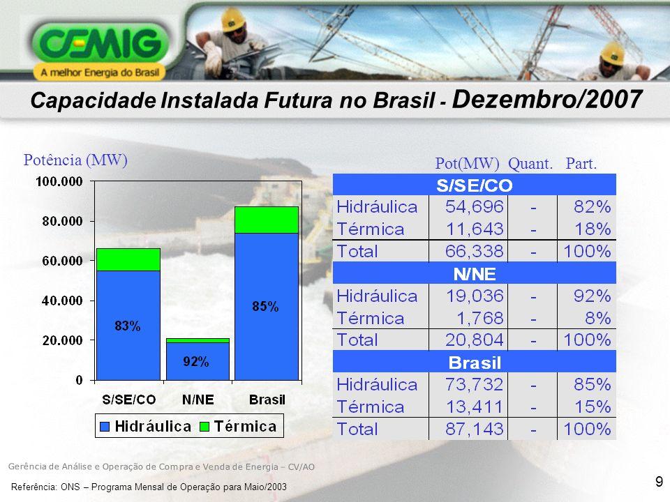 9 Capacidade Instalada Futura no Brasil - Dezembro/2007 Potência (MW) Pot(MW) Quant.