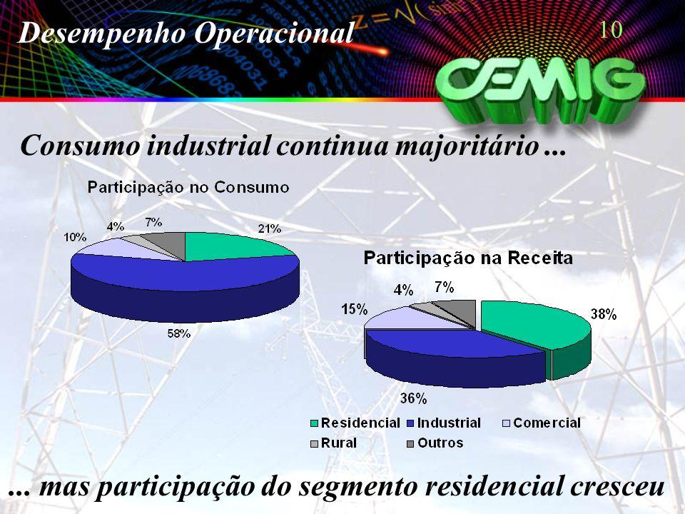10 Desempenho Operacional Consumo industrial continua majoritário...... mas participação do segmento residencial cresceu