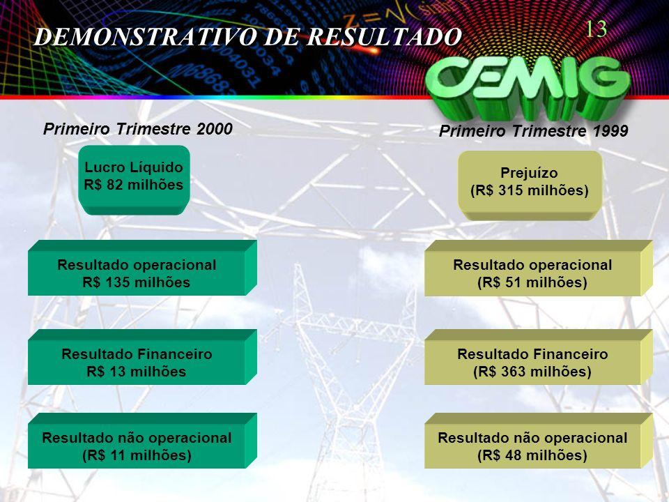 13 DEMONSTRATIVO DE RESULTADO Lucro Líquido R$ 82 milhões Prejuízo (R$ 315 milhões) Resultado não operacional (R$ 11 milhões) Resultado Financeiro R$