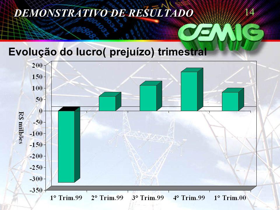 14 DEMONSTRATIVO DE RESULTADO Evolução do lucro( prejuízo) trimestral