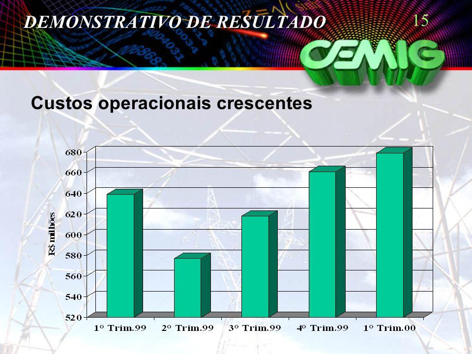 15 DEMONSTRATIVO DE RESULTADO Custos operacionais crescentes
