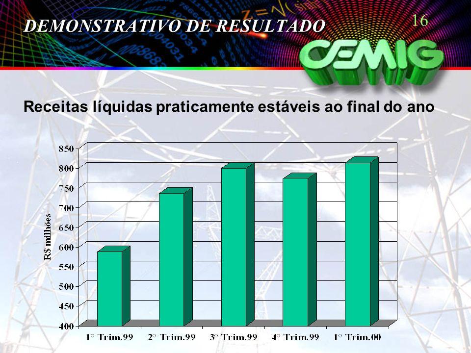 16 DEMONSTRATIVO DE RESULTADO Receitas líquidas praticamente estáveis ao final do ano