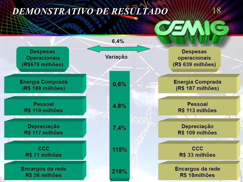 18 DEMONSTRATIVO DE RESULTADO Despesas Operacionais (R$679 milhões) Energia Comprada (R$ 187 milhões) Pessoal R$ 113 milhões Depreciação R$ 109 milhõe