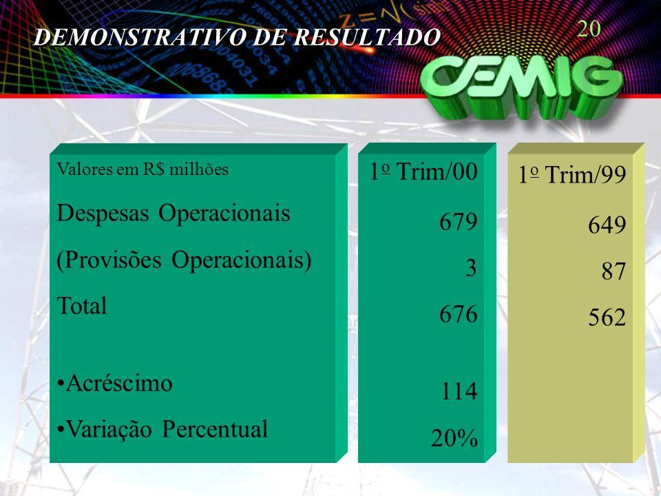 20 Valores em R$ milhões Despesas Operacionais (Provisões Operacionais) Total Acréscimo Variação Percentual 1 o Trim/00 679 3 676 114 20% 1 o Trim/99 649 87 562 DEMONSTRATIVO DE RESULTADO