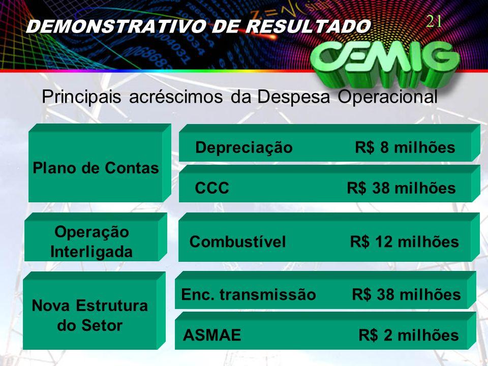 21 DEMONSTRATIVO DE RESULTADO Principais acréscimos da Despesa Operacional Plano de Contas Depreciação R$ 8 milhões Operação Interligada Combustível R$ 12 milhões Nova Estrutura do Setor CCC R$ 38 milhões Enc.
