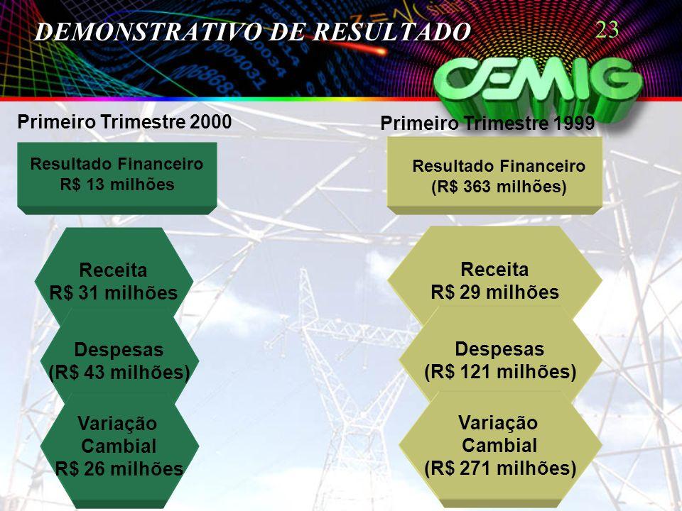 23 DEMONSTRATIVO DE RESULTADO Receita R$ 31 milhões Despesas (R$ 43 milhões) Variação Cambial R$ 26 milhões Receita R$ 29 milhões Despesas (R$ 121 mil