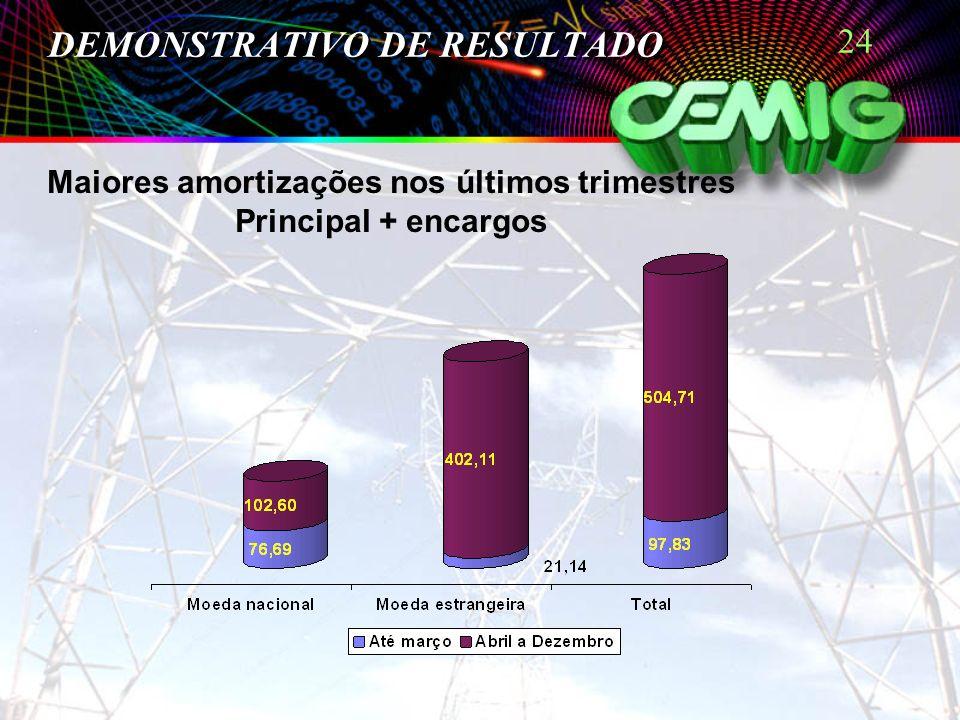 24 DEMONSTRATIVO DE RESULTADO Maiores amortizações nos últimos trimestres Principal + encargos