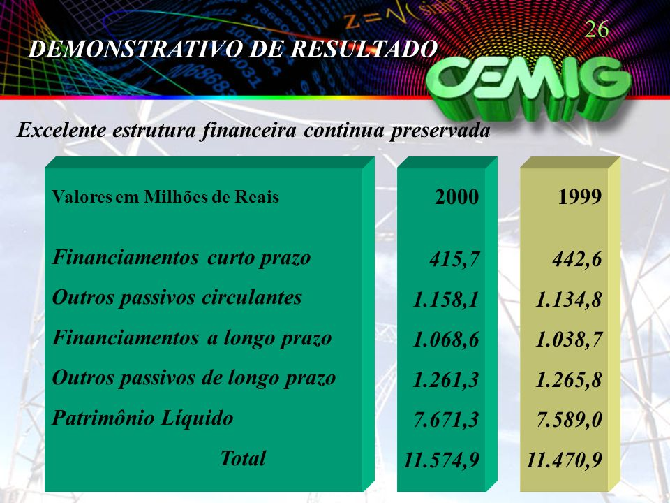 26 Excelente estrutura financeira continua preservada DEMONSTRATIVO DE RESULTADO Valores em Milhões de Reais Financiamentos curto prazo Outros passivos circulantes Financiamentos a longo prazo Outros passivos de longo prazo Patrimônio Líquido Total 2000 415,7 1.158,1 1.068,6 1.261,3 7.671,3 11.574,9 1999 442,6 1.134,8 1.038,7 1.265,8 7.589,0 11.470,9