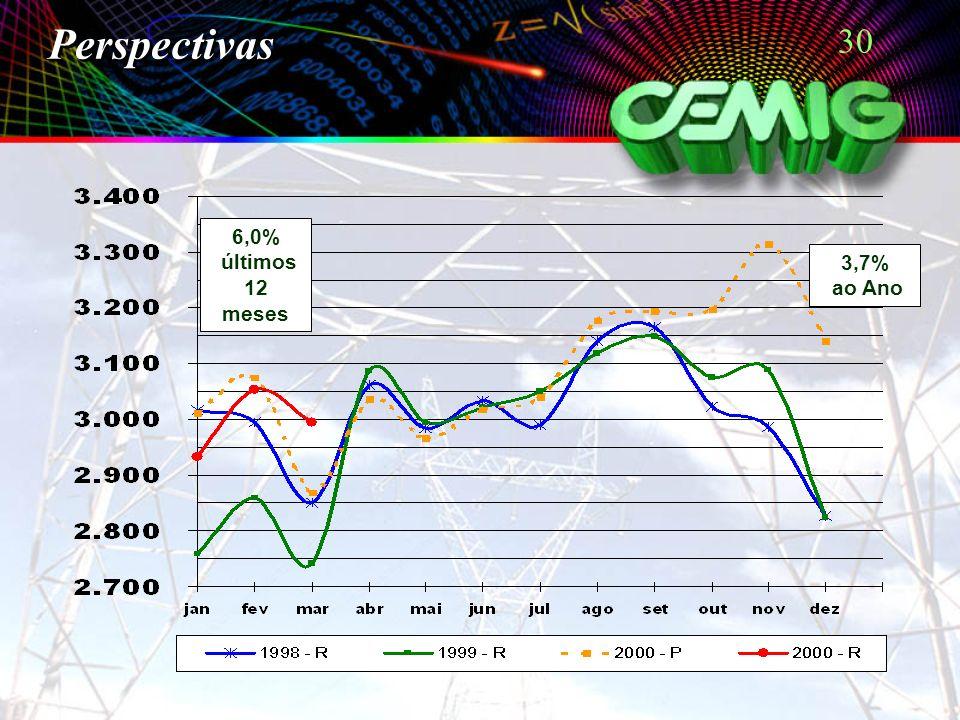 30 3,7% ao Ano 6,0% últimos 12 meses Perspectivas