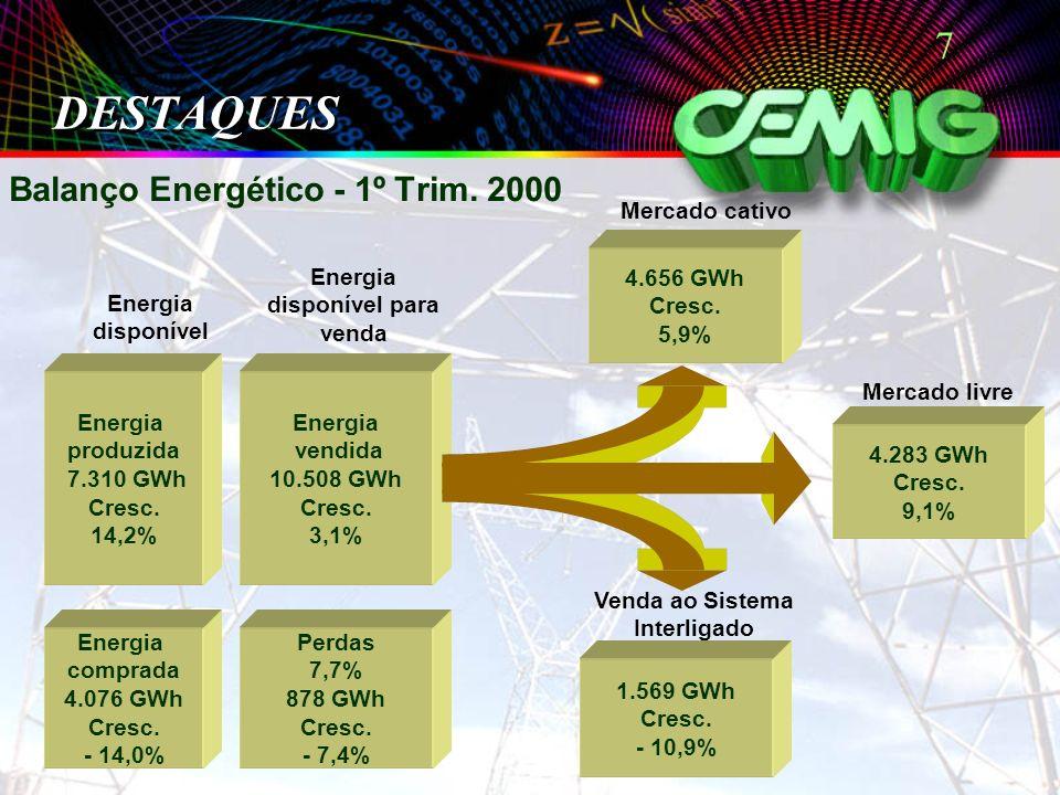 7 DESTAQUES Balanço Energético - 1º Trim. 2000 Energia disponível para venda Energia disponível Mercado cativo Mercado livre Venda ao Sistema Interlig