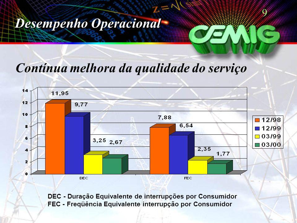 9 Contínua melhora da qualidade do serviço DEC - Duração Equivalente de interrupções por Consumidor FEC - Freqüência Equivalente interrupção por Consu