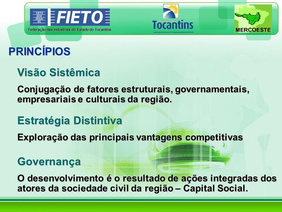 Federação das Industrias do Estado do Tocantins PRINCÍPIOS Visão Sistêmica Conjugação de fatores estruturais, governamentais, empresariais e culturais