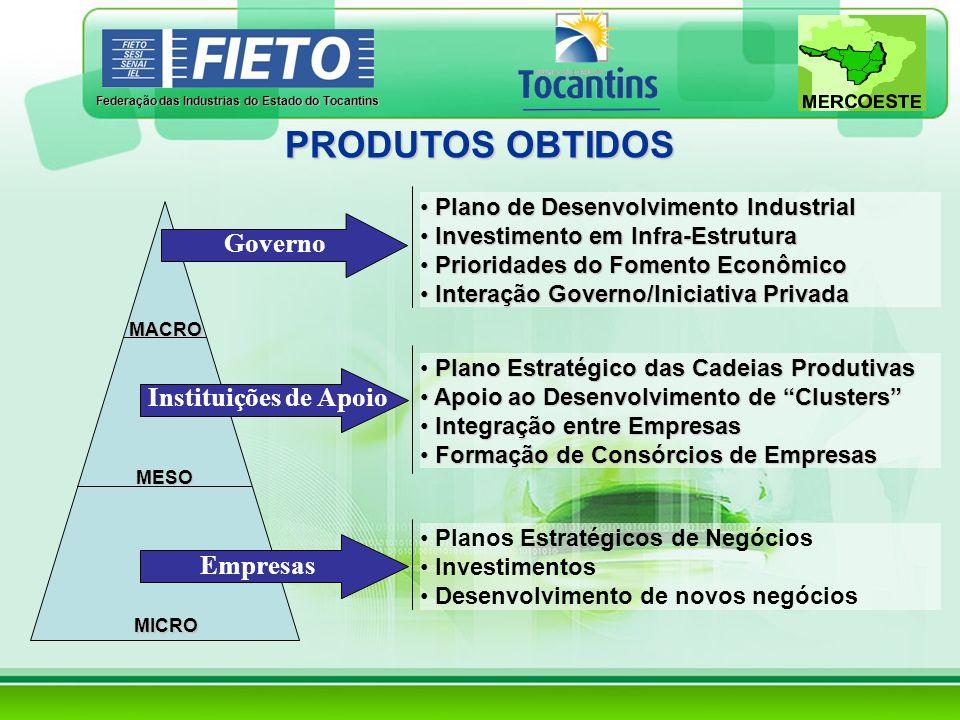 Federação das Industrias do Estado do Tocantins PRODUTOS OBTIDOS MACRO MESO MICRO Plano de Desenvolvimento Industrial Plano de Desenvolvimento Industr
