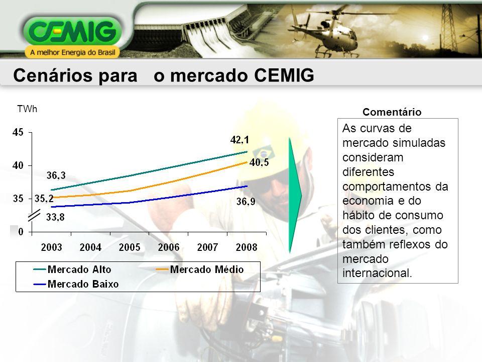 Cenários para o mercado CEMIG TWh As curvas de mercado simuladas consideram diferentes comportamentos da economia e do hábito de consumo dos clientes, como também reflexos do mercado internacional.