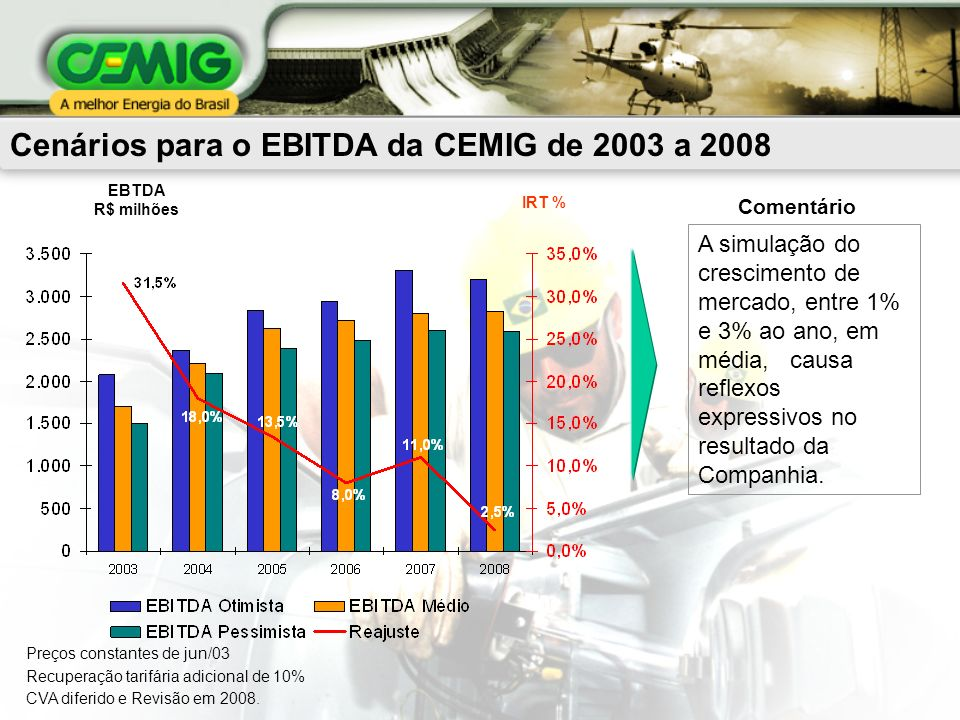 A simulação do crescimento de mercado, entre 1% e 3% ao ano, em média, causa reflexos expressivos no resultado da Companhia. Cenários para o EBITDA da