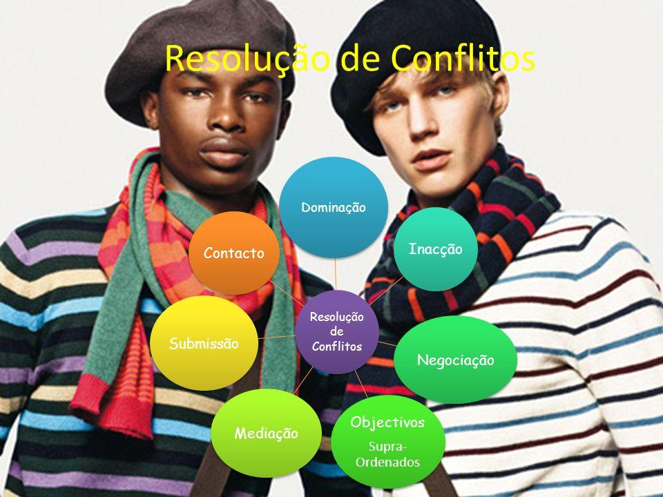 Resolução de Conflitos Dominação Inacção Negociação Objectivos Supra- Ordenados Mediação Submissão Contacto