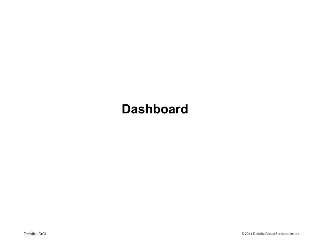 © 2011 Deloitte Global Services Limited Dashboard Gerenciando informações 6 Deloitte CrCt Filtros para consulta Dados do usuário conectado Perguntas frequentes