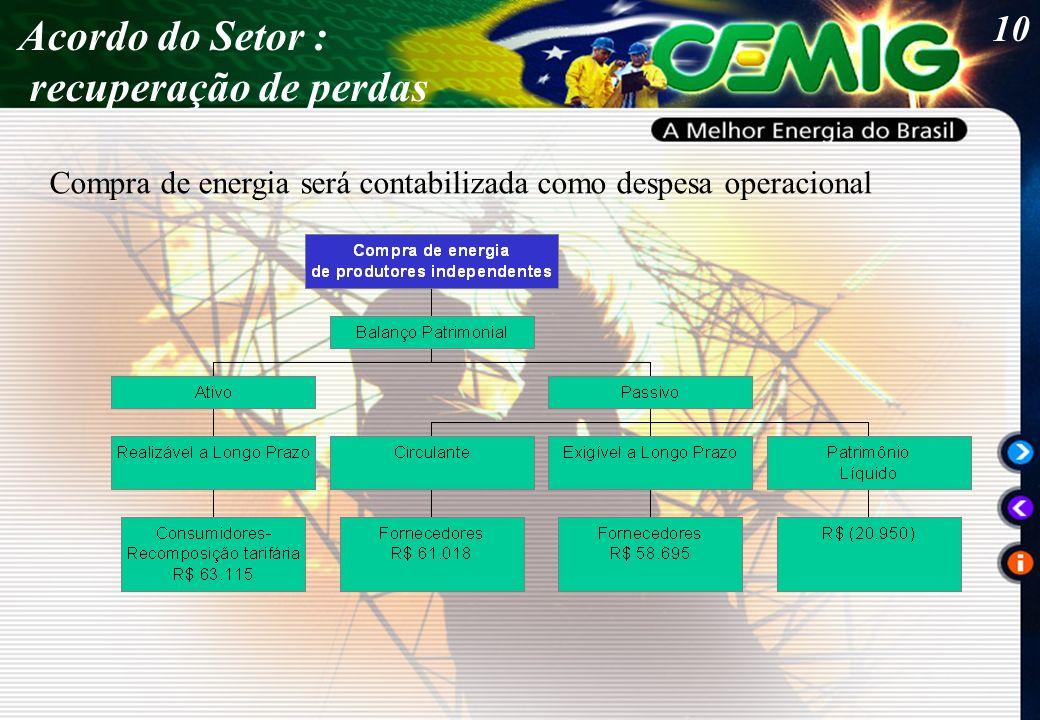 10 Acordo do Setor : recuperação de perdas Compra de energia será contabilizada como despesa operacional