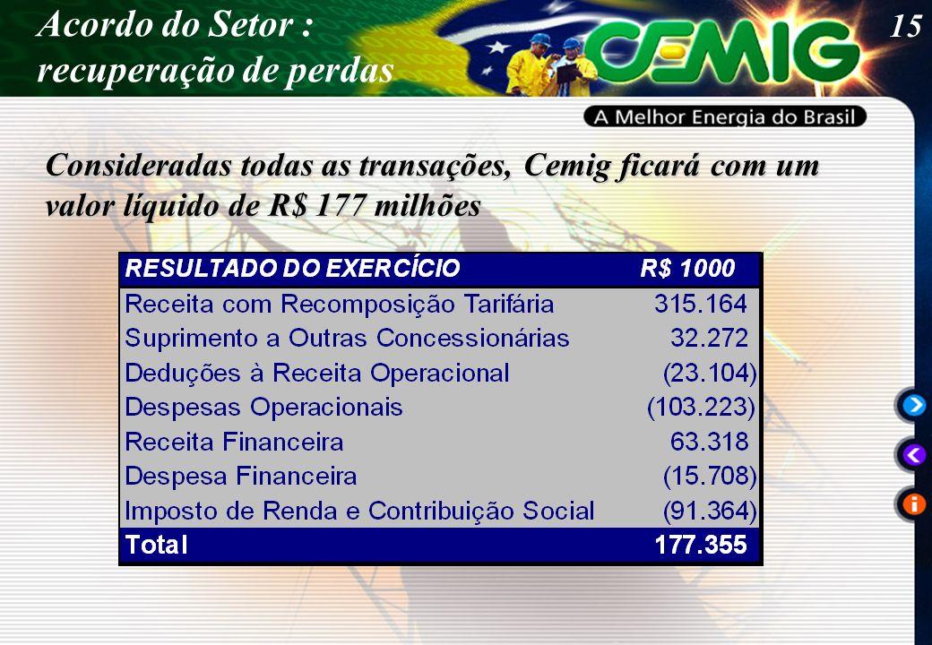 15 Acordo do Setor : recuperação de perdas Consideradas todas as transações, Cemig ficará com um valor líquido de R$ 177 milhões