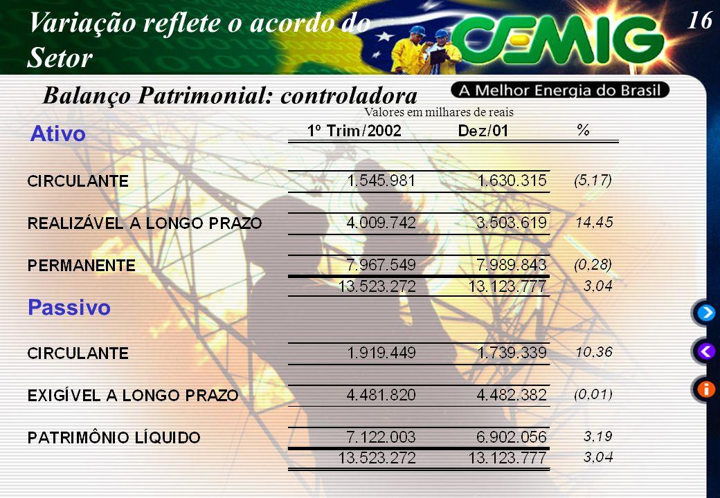 16 Ativo Passivo Valores em milhares de reais Balanço Patrimonial: controladora Variação reflete o acordo do Setor