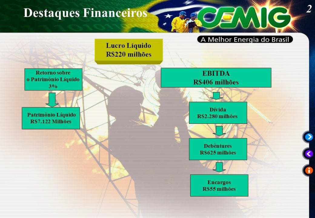 3 Listagem Bolsa de Nova York BOVESPA Nível I Governança Corporativa Destaques Institucionais cig cmig4