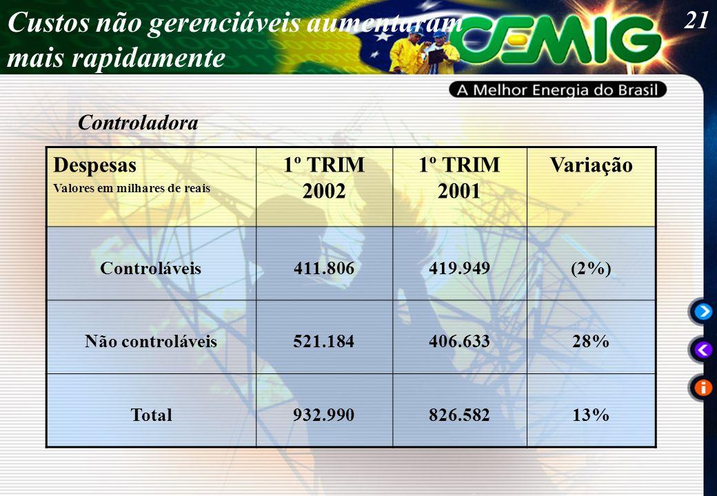 21 Despesas Valores em milhares de reais 1º TRIM 2002 1º TRIM 2001 Variação Controláveis411.806419.949(2%) Não controláveis521.184406.63328% Total932.990826.58213% Custos não gerenciáveis aumentaram mais rapidamente Controladora
