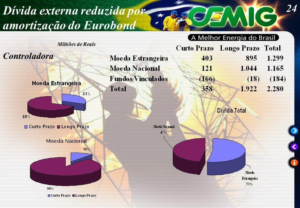 24 Milhões de Reais Dívida externa reduzida por amortização do Eurobond Controladora